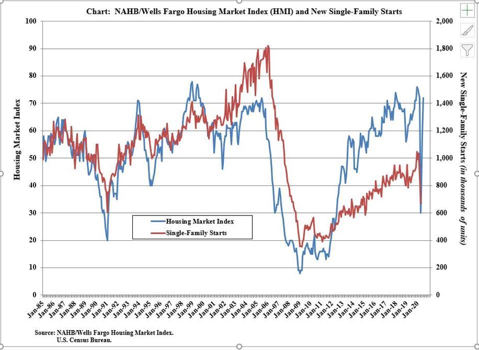 Housing Market Index vs Singly-Family Starts