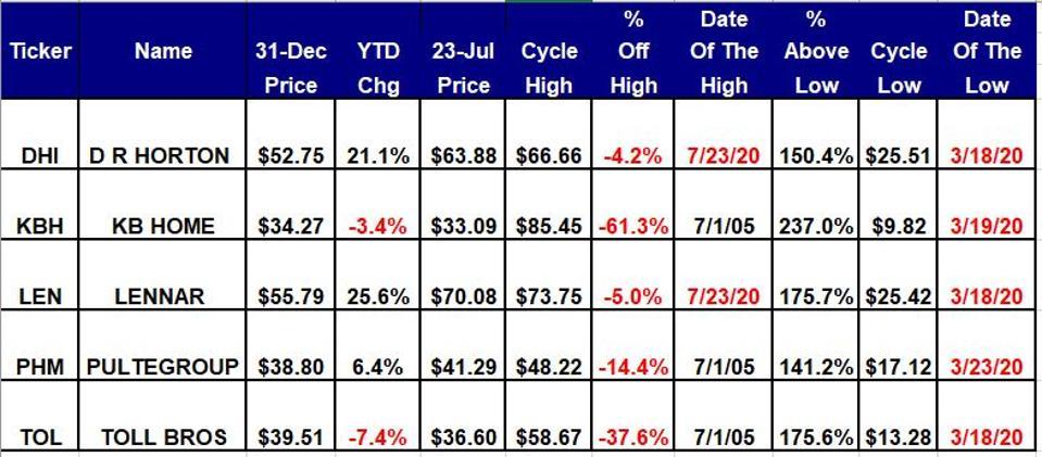Homebuilder Stocks are Overvalued