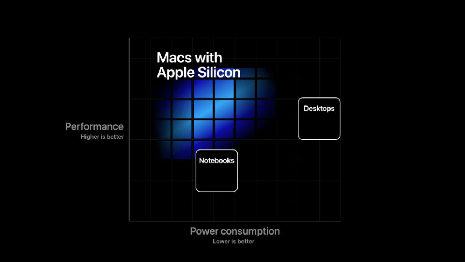 Macs With Apple Silicon (Apple WWDC / via SixColors)