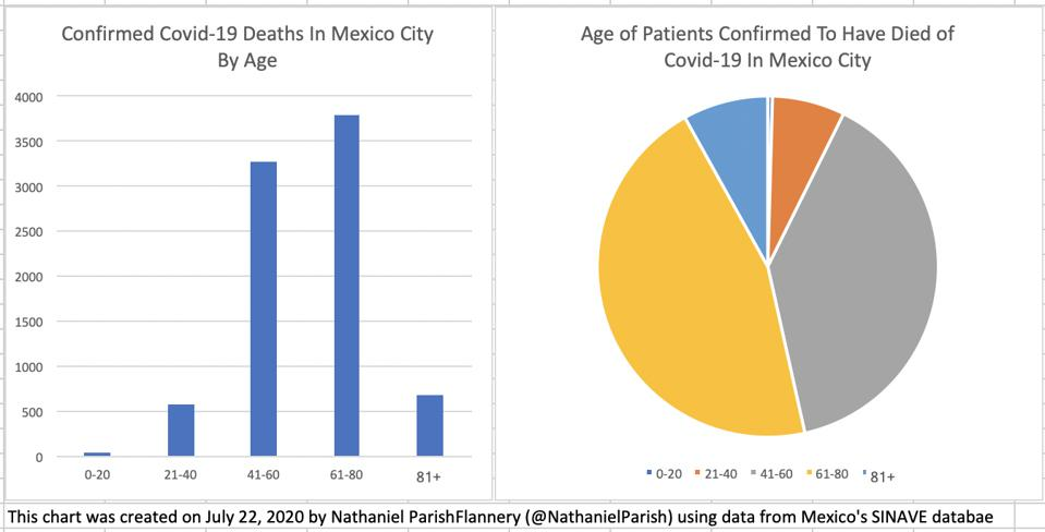 Many young healthy people are dying of Covid-19 in Mexico city.