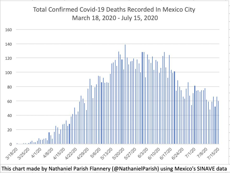 Dozens of people die every day from Covid-19 in Mexico City.