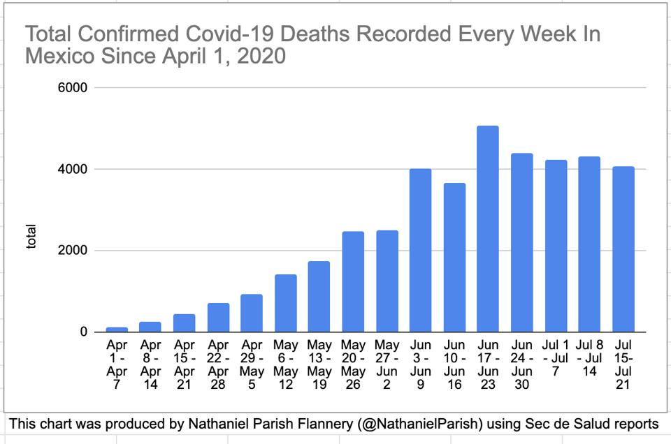 Around 4,000 new confirmed Covid-19 deaths are recorded every week in Mexico.