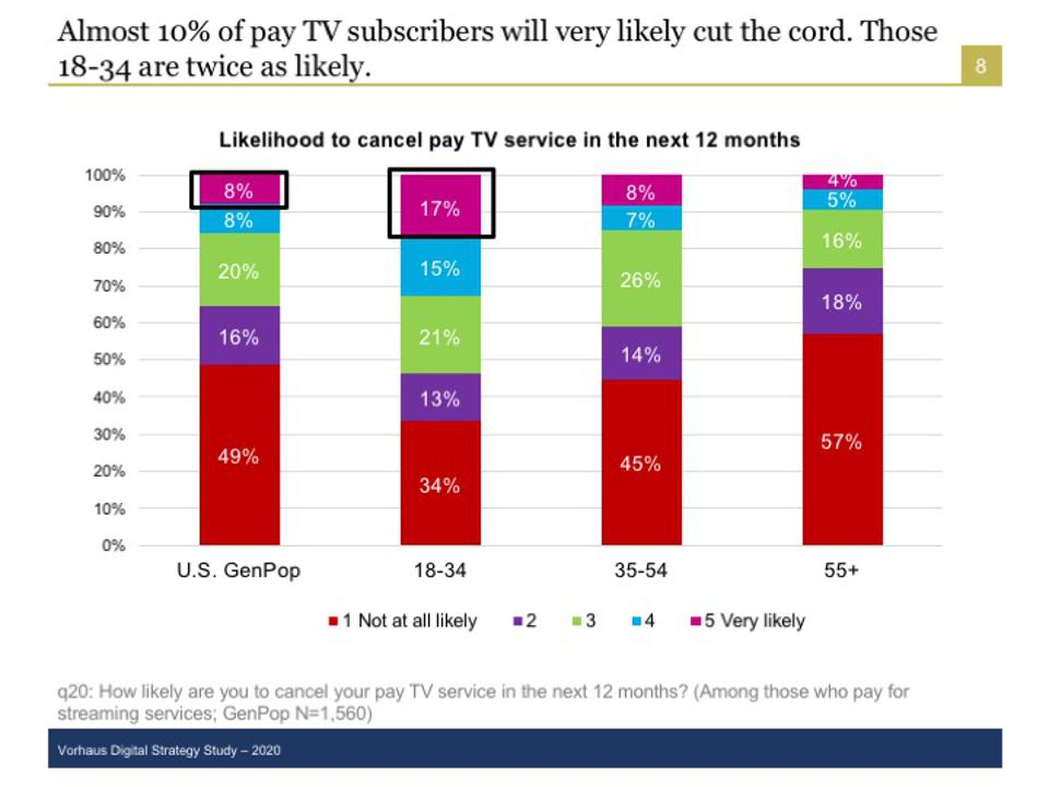 Cable and satellite cord cutting by age groups.