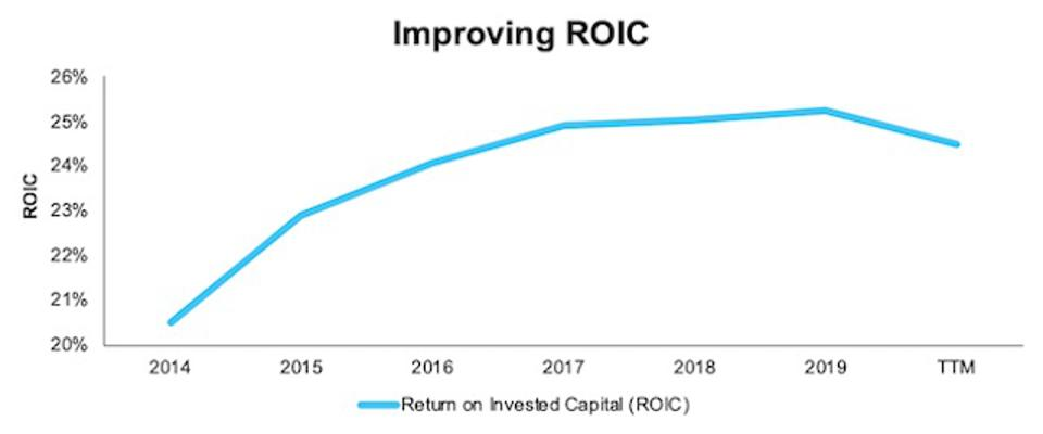 GNTX Improving ROIC