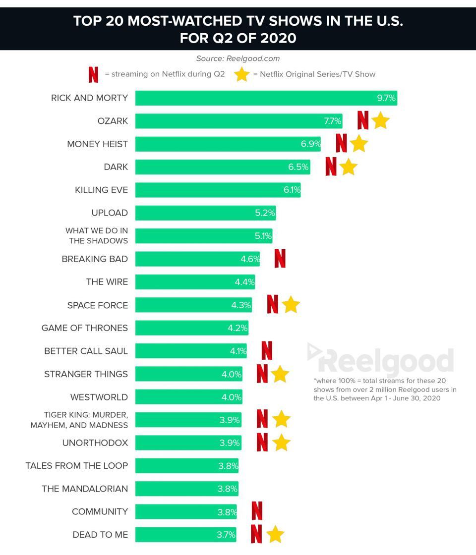 The 20 most-watched TV shows in the U.S. for Q2 of 2020.