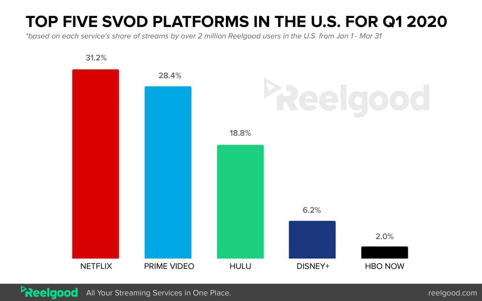 The top five subscription video on demand platforms in the U.S. for Q1 of 2020.