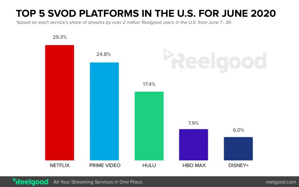 The top five subscription video on demand platforms in the U.S. for June of 2020.