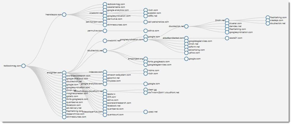 tree graph of redbook magazine site