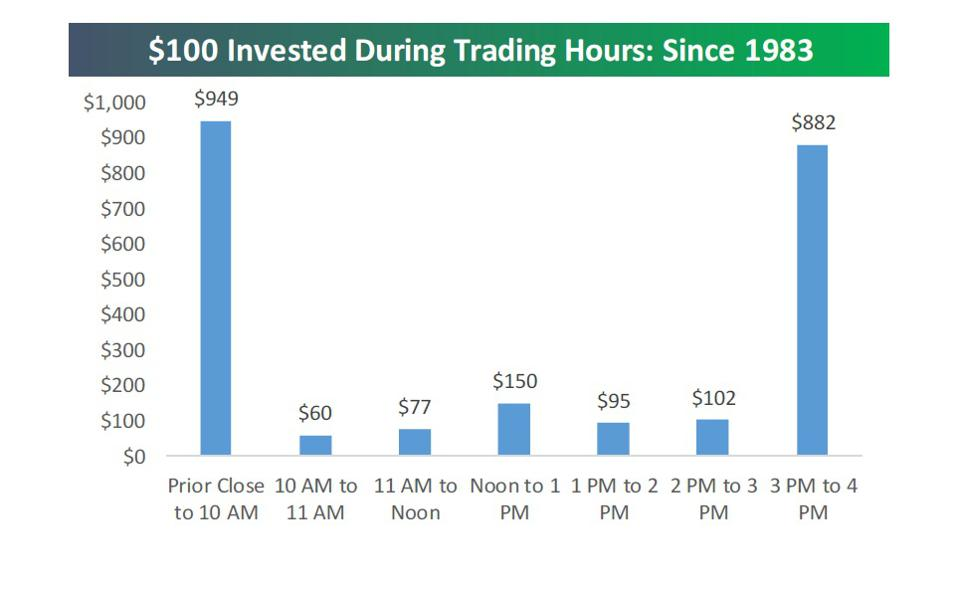 This is a chart showing returns at different times of the trading day