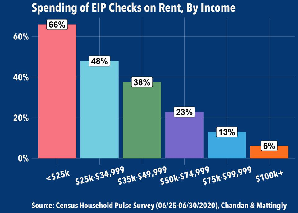 Spending of EIP Checks on Rent, By Income
