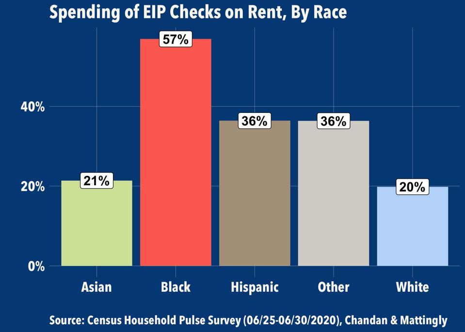 Spending of EIP Checks on Rent, by Race