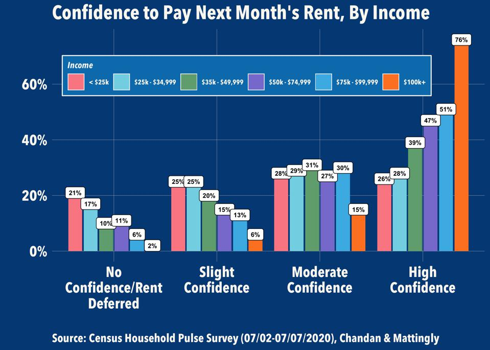 Confidence to Pay Next Month's Rent, By Income