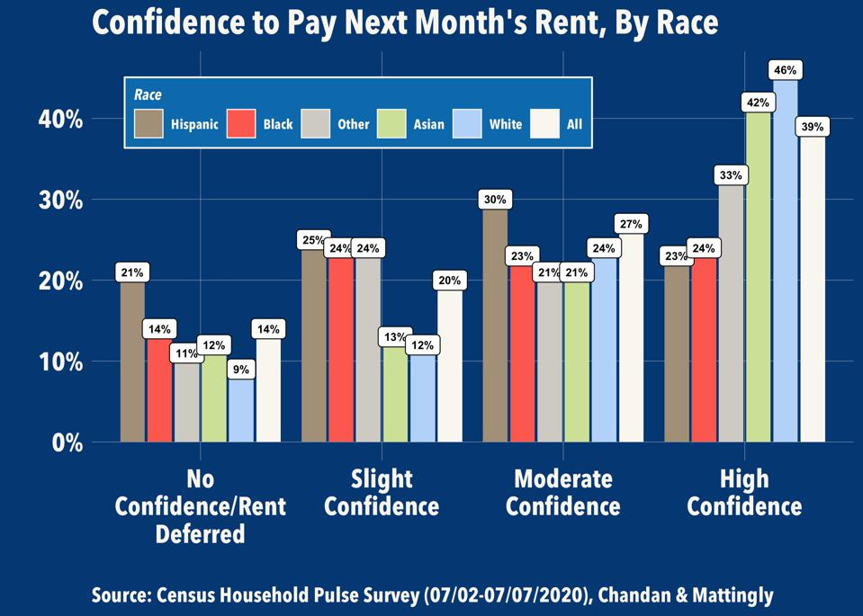 Confidence to Pay Next Month's Rent, By Race