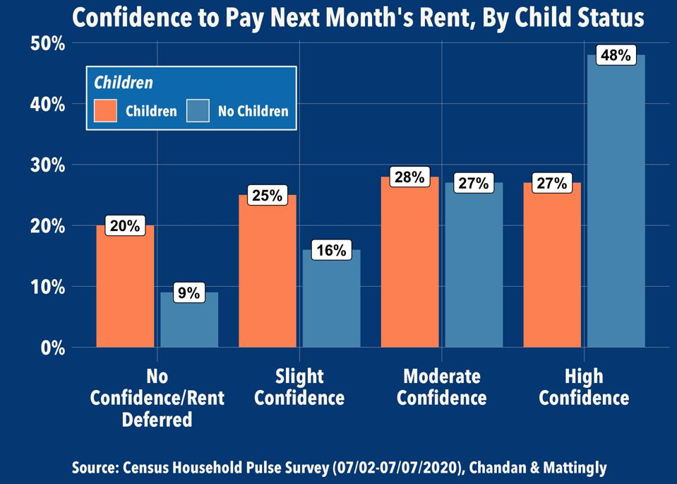 Confidence to Pay Next Month's Rent, by Child Status
