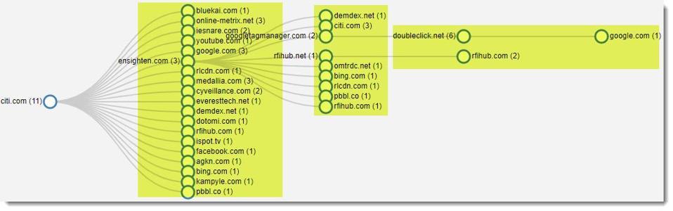 tree graph of trackers on citi.com
