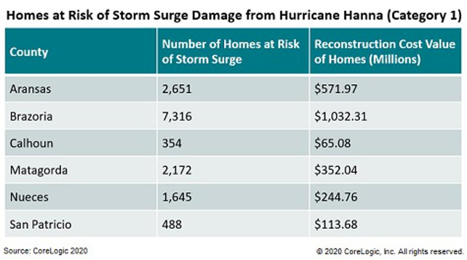 Graphic showing homes at risk of storm surge damage