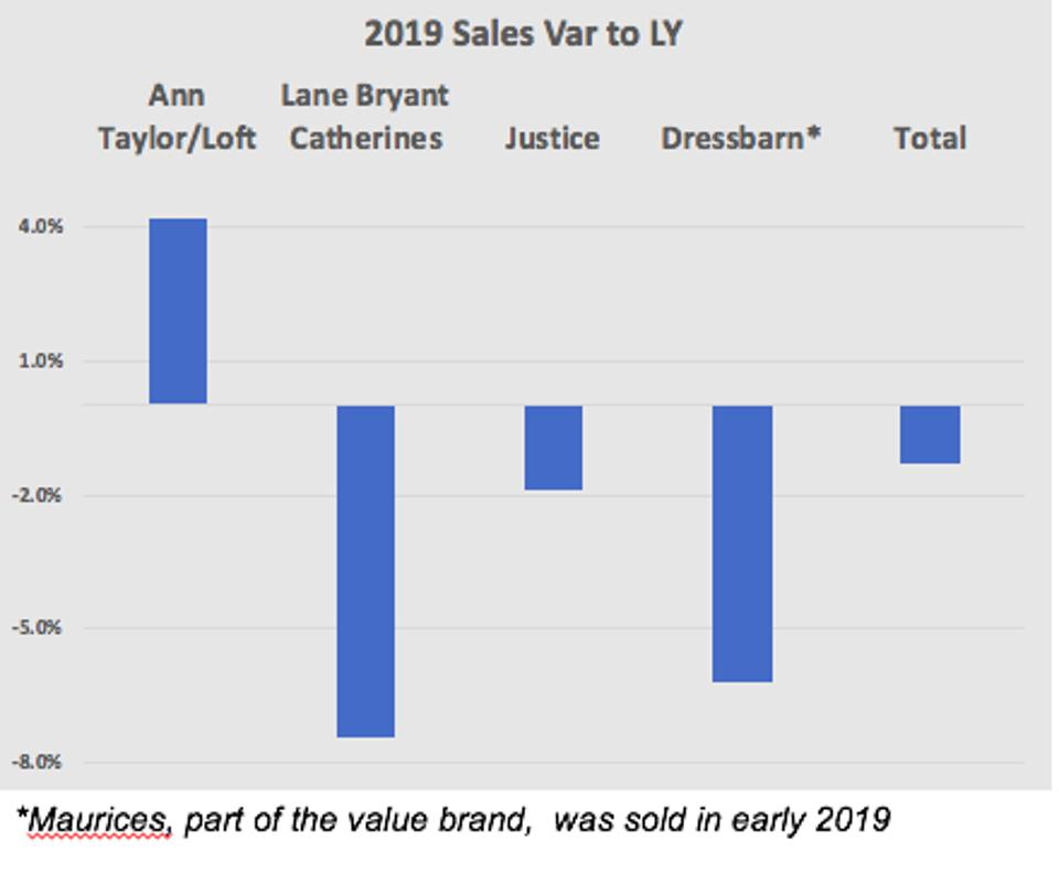 chart showing sales by brand for ann taylor inc and ascena