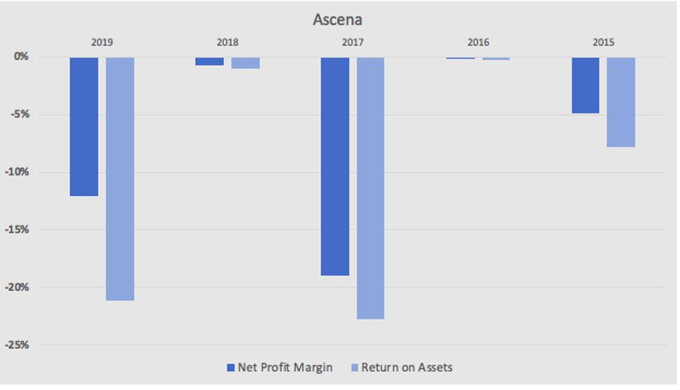 a graph showing the net profit margin and ROA for Asecna