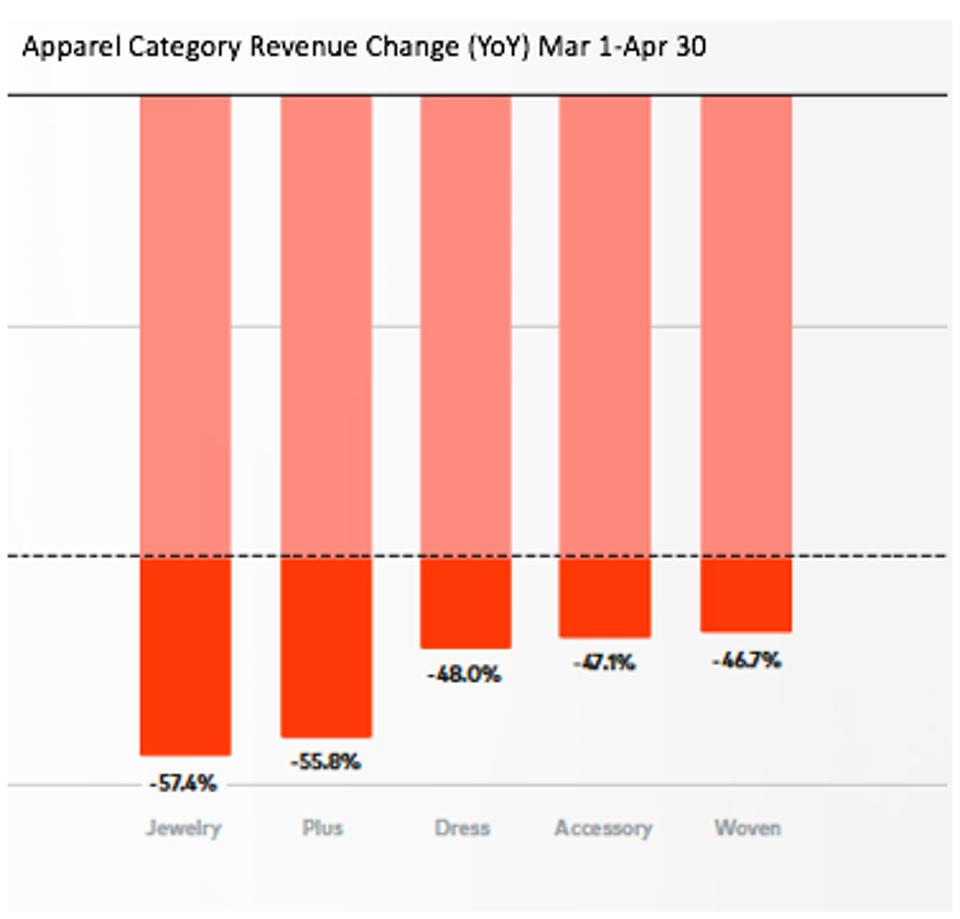 a graph showing the apparel category revenue change mar 1 thru apr 30