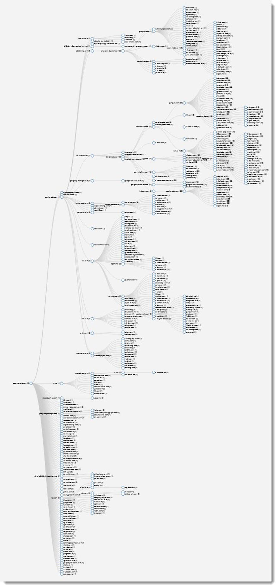 #FouAnalytics tree graph of ebaums ads and trackers from 1 page
