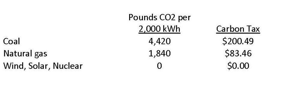 Carbon tax per electricity source
