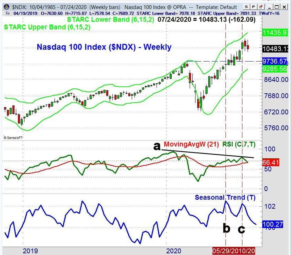 Chart of Nasdaq 100