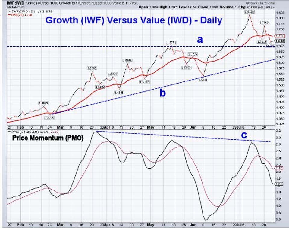 IWF vs IWD
