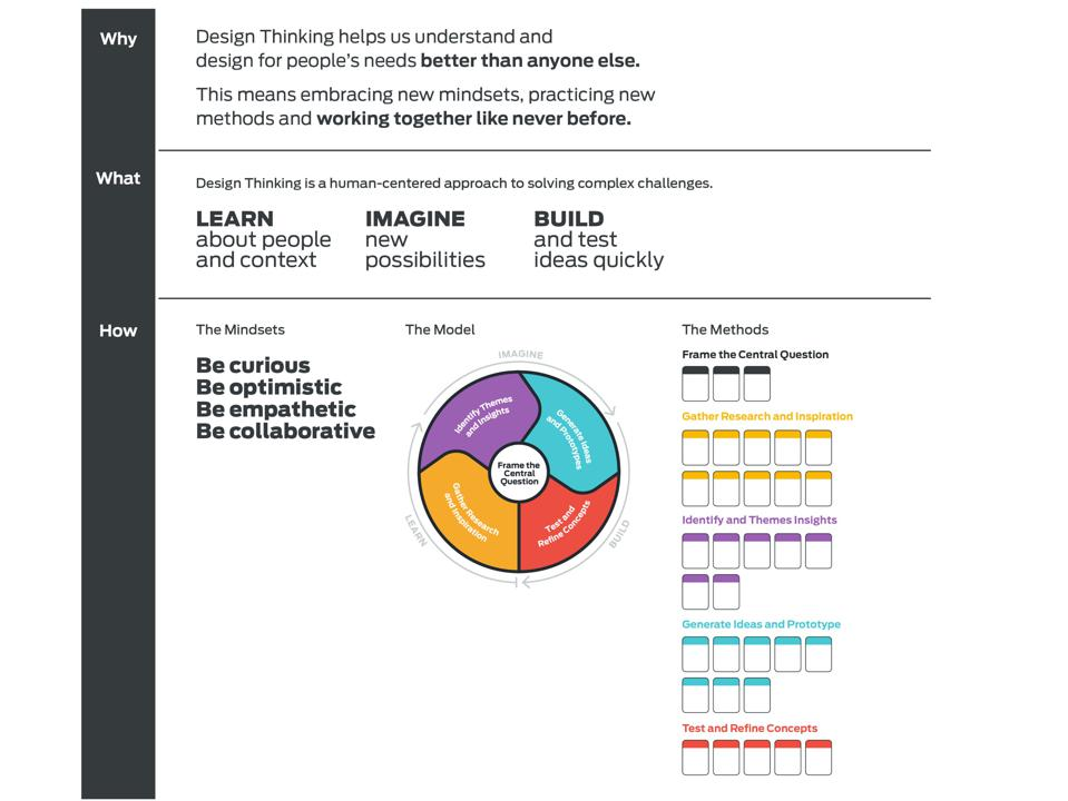 Image of design thinking principles from Ford Motor companhy and D-ford