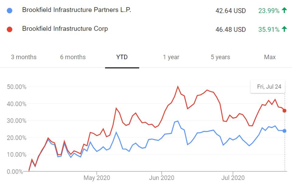 Performance of Brookfield Infrastructure's MLP units and shares.