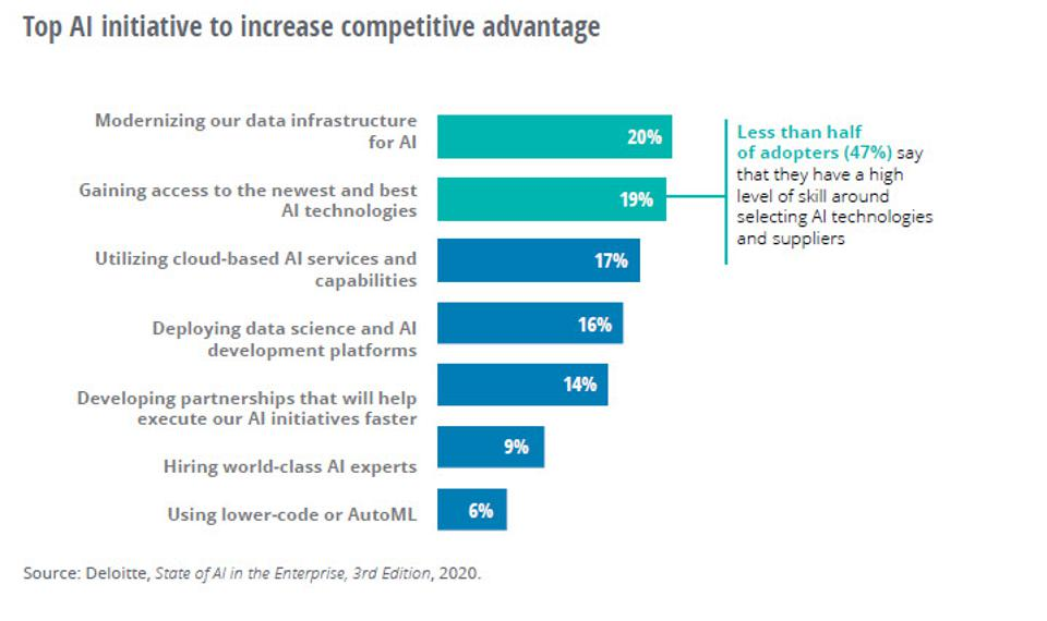 Where AI Is Delivering A Competitive Edge in 2020