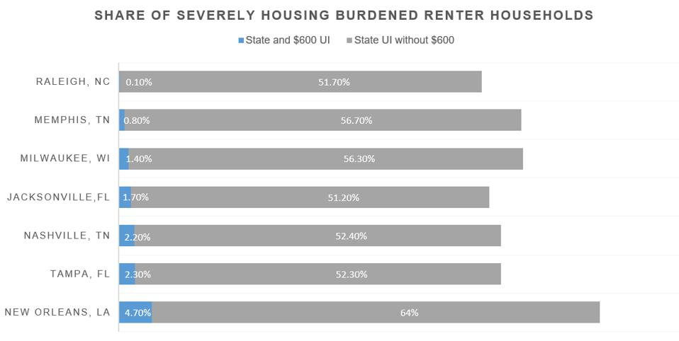 The share of renters who spend at least a half of their earning on rent will increase drastically.