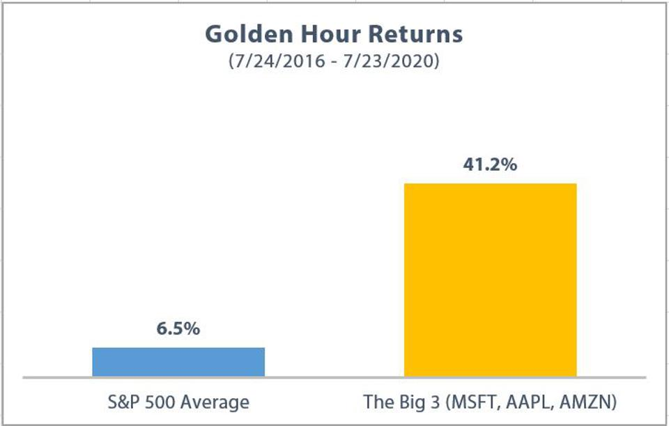 Golden Hour Returns over the last year for MSFT, AAPL and AMZN compared to the S&P 500