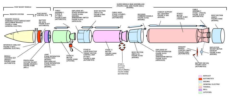 Minuteman, ICBM, diagram