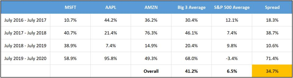 Golden Hour returns for Microsoft, Apple and Amazon compared to the S&P 500.