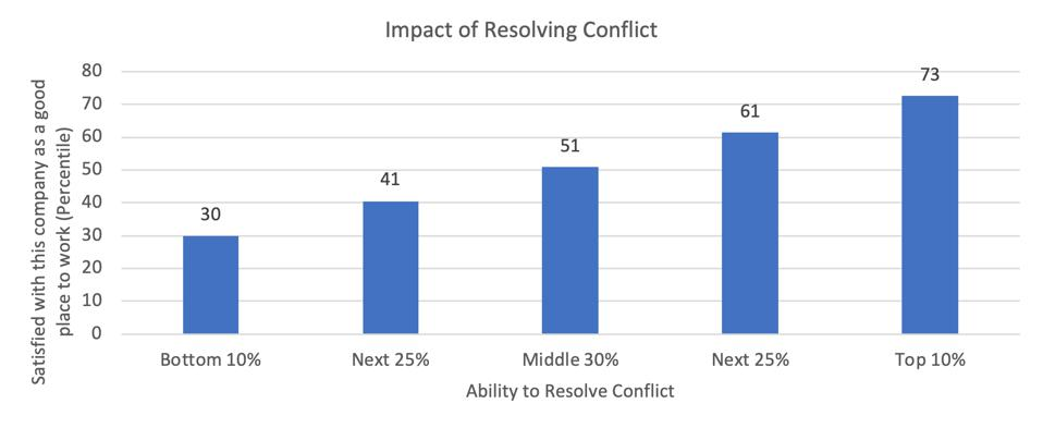 Zenger Folkman study on leaders ability to resolve conflicts