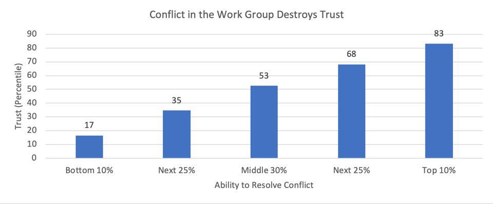 Zenger Folkman research on conflicts