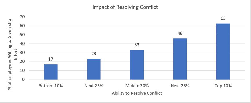 zenger folkman study on conflict