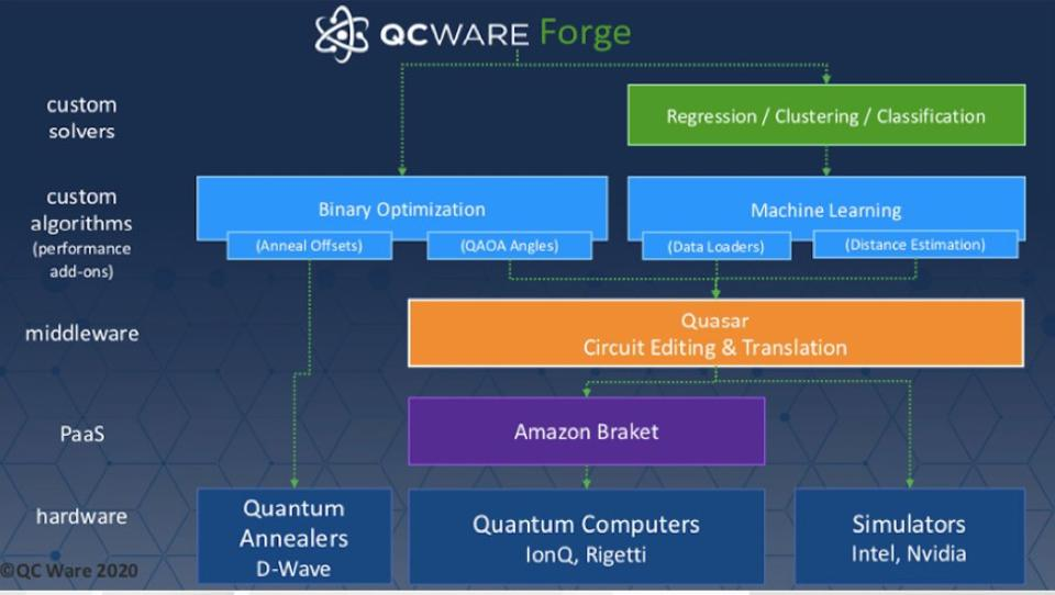QC Ware Forge infographic