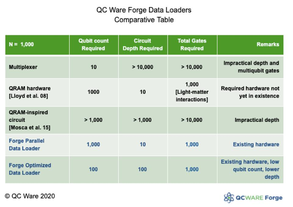 QC Ware Forge Data Loaders comparative table.