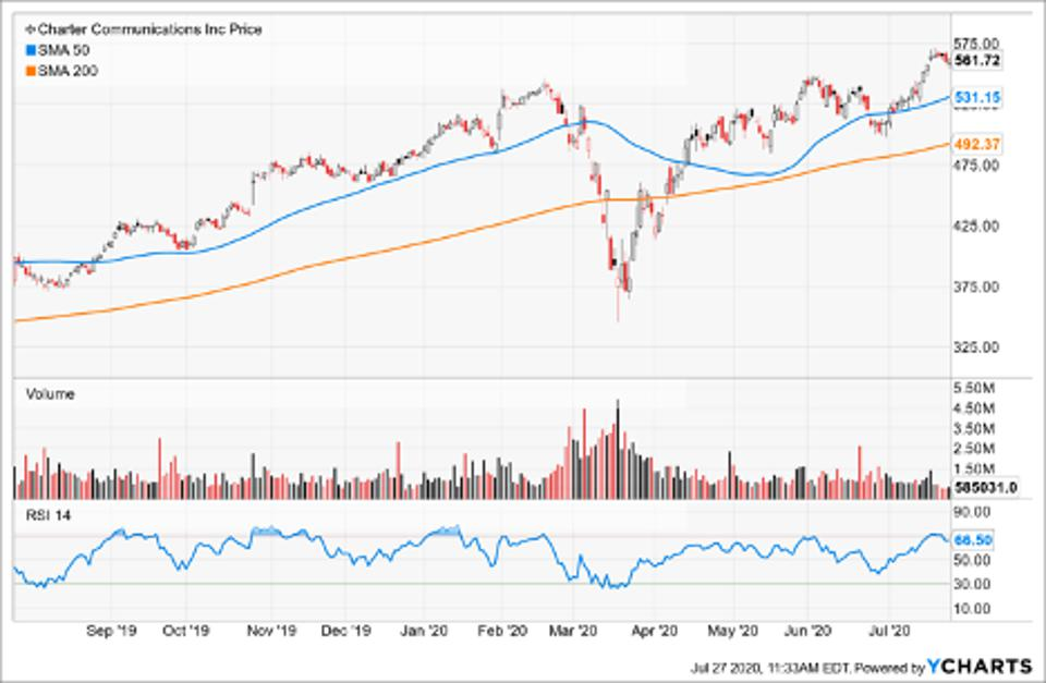 Simple Moving Average of Charter Communications Inc