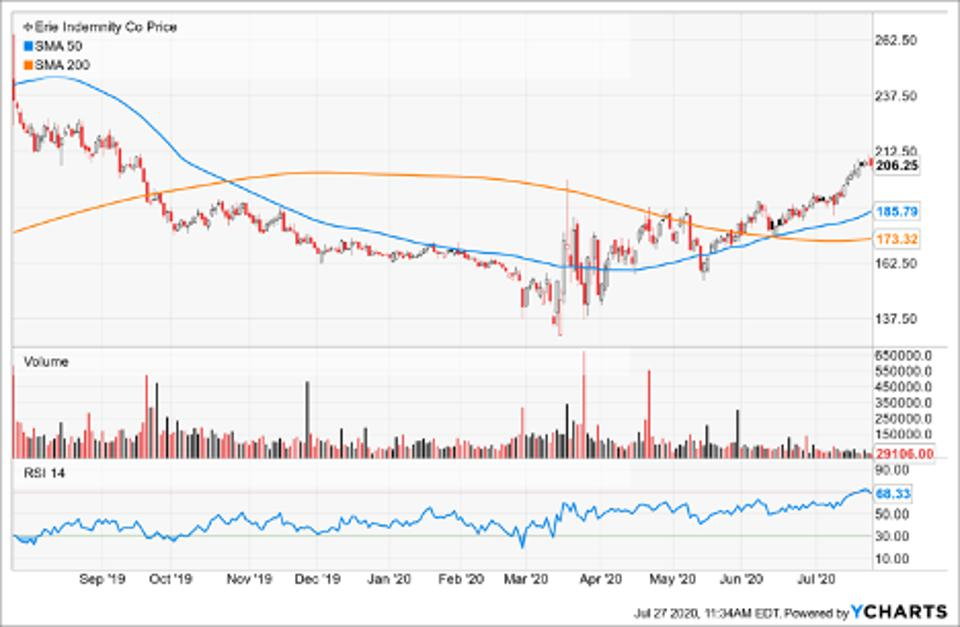 Simple Moving Average of Erie Indemnity Co