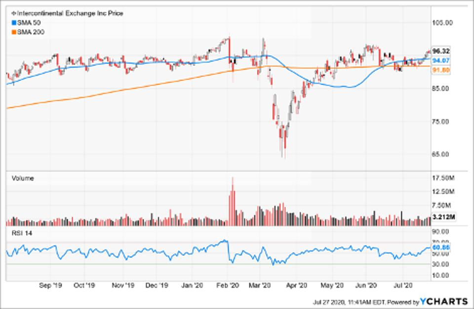 Simple Moving Average of Intercontinental Exchange