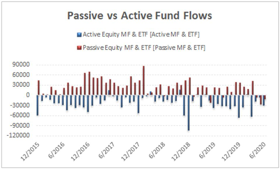 Passive flows have outpaced active equity fund flows since 2015.