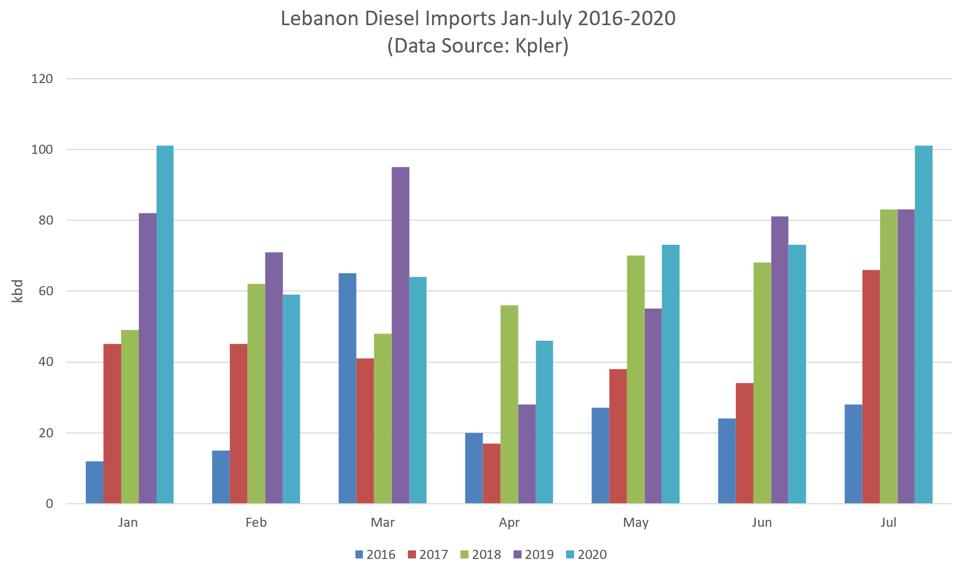 Colorful bar charts showing Lebanon's imports of diesel from January to July 2020.