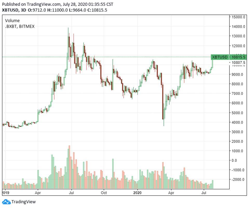 Current amount of bitcoins price csgobetting poor