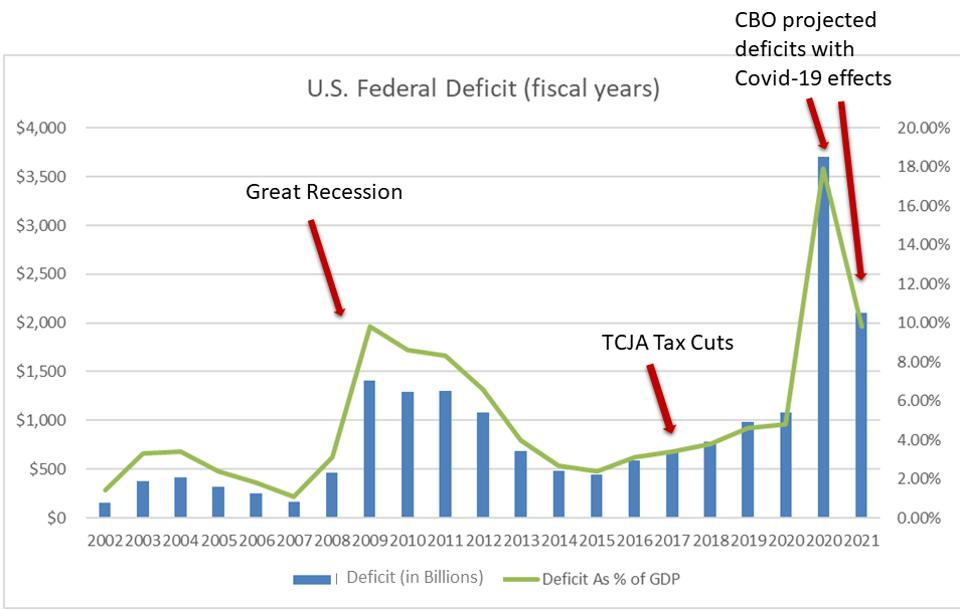 The U.S. government deficit has increased dramatically.