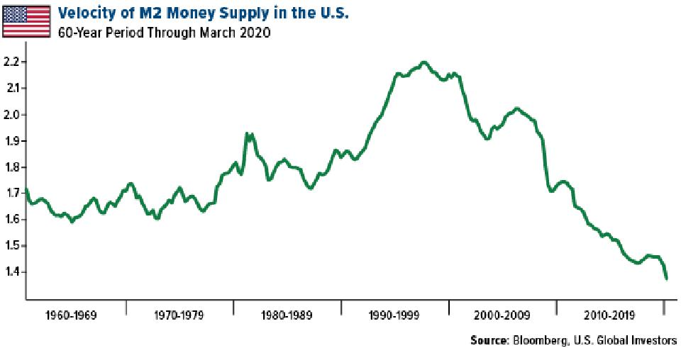 Velocity of M2 money supply in the US through March 2020