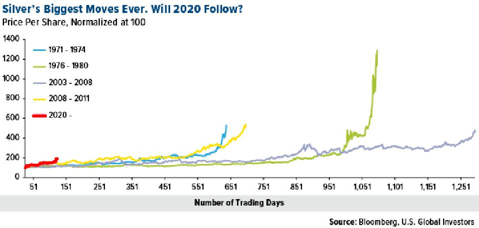 Silver's biggest moves ever in price per share