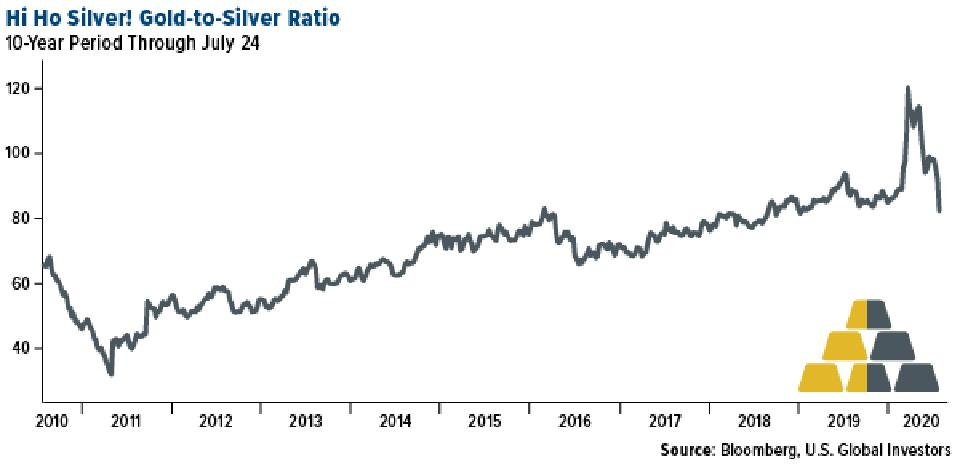 Gold to silver ratio through July 24, 2020