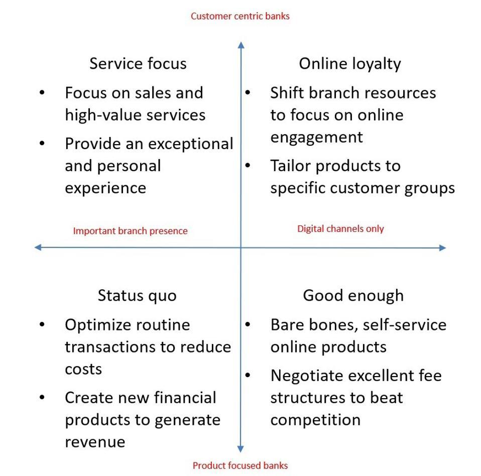 Four scenarios for retail banks